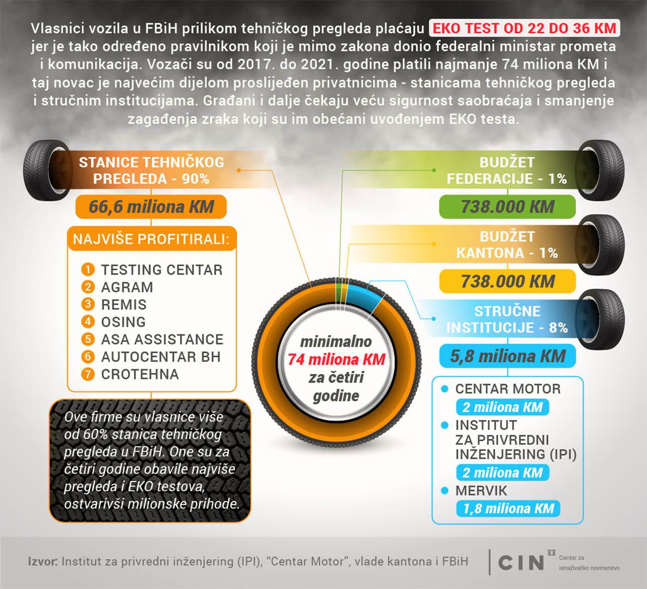 Infografika_EKO test_FBiH